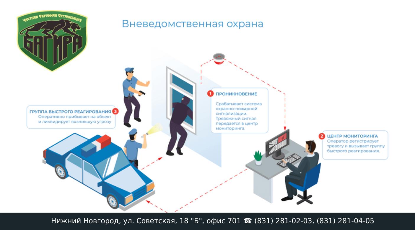Сигнализация на дом с выходом на телефон в украине